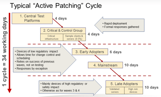 Astra-Zeneca Typical Active Patching Cycle